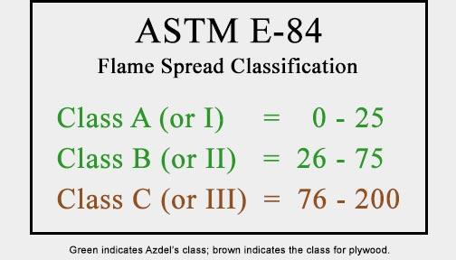 ASTM E-84 Class Chart